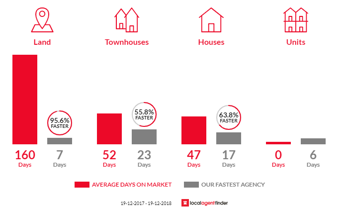 Average time to sell property in Wadalba, NSW 2259