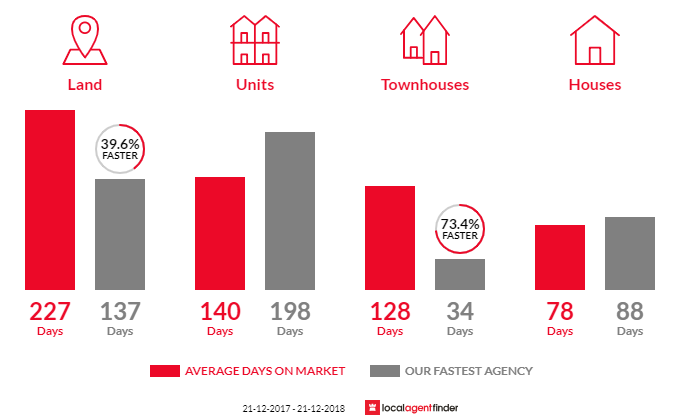 Average time to sell property in Wahgunyah, VIC 3687