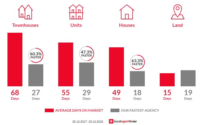 Average time to sell property in Wahroonga, NSW 2076