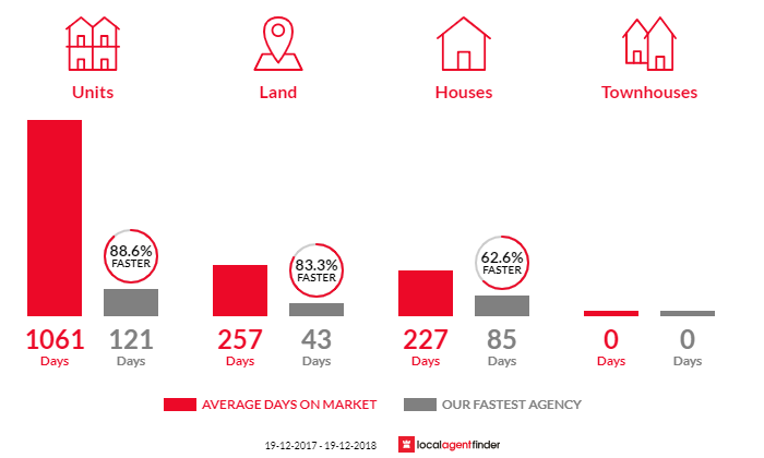 Average time to sell property in Walcha, NSW 2354