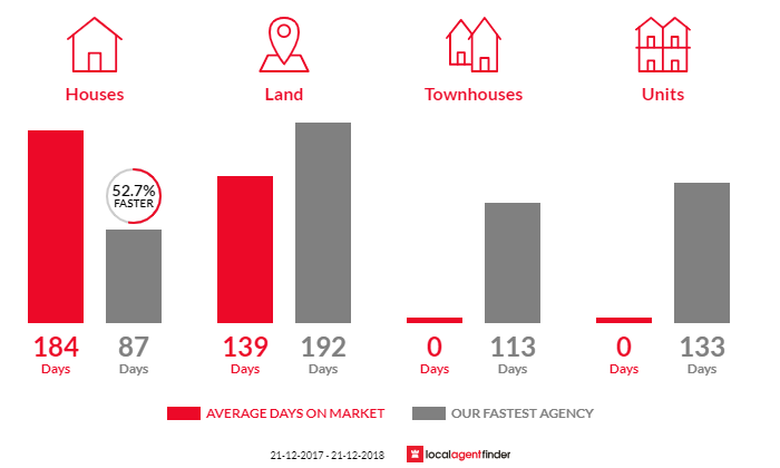 Average time to sell property in Waldara, VIC 3678