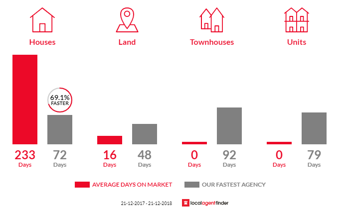 Average time to sell property in Walhalla, VIC 3825