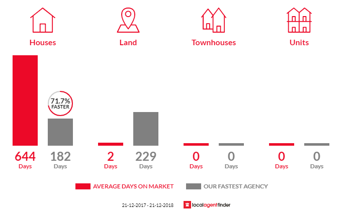 Average time to sell property in Walker Flat, SA 5238
