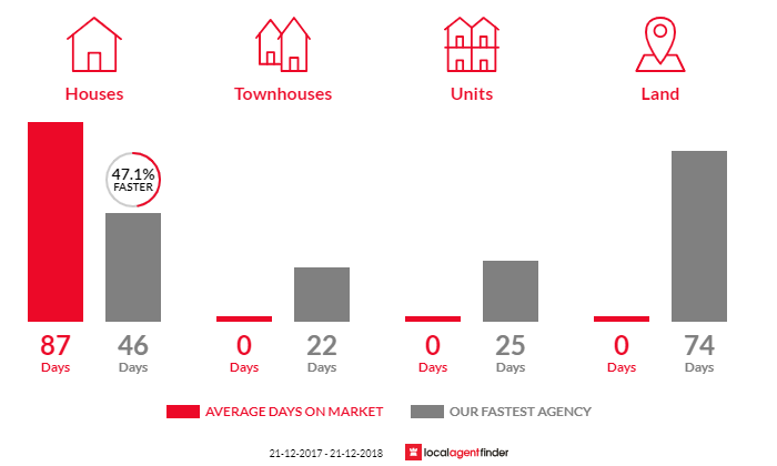 Average time to sell property in Walkerville North, VIC 3956