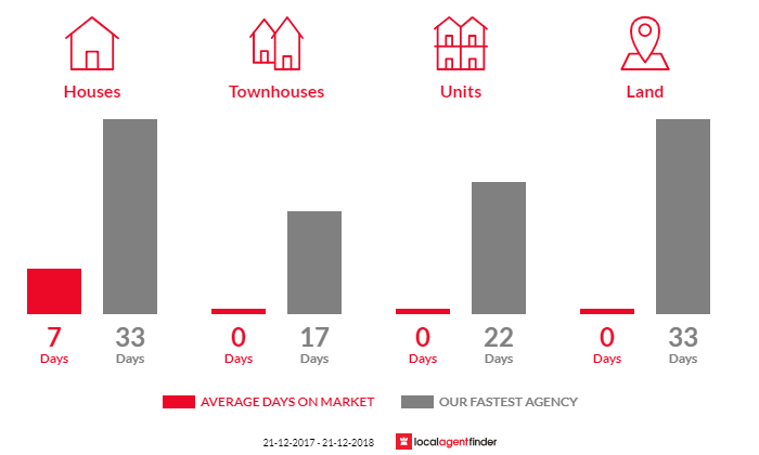 Average time to sell property in Wallace, VIC 3352