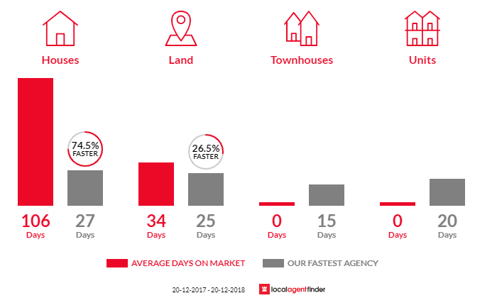 Average time to sell property in Wallacia, NSW 2745