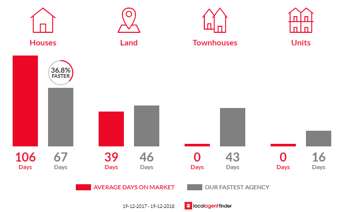 Average time to sell property in Wallagoot, NSW 2550