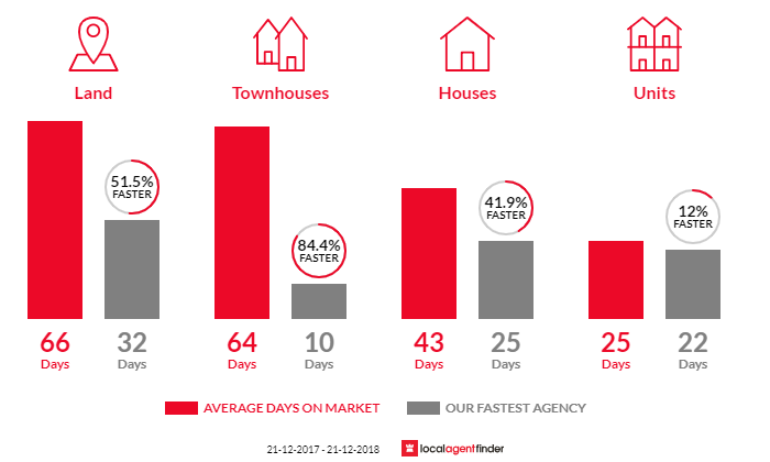 Average time to sell property in Wallan, VIC 3756