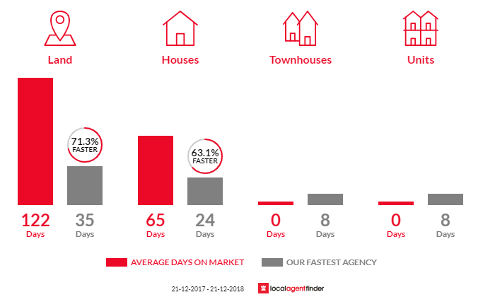 Average time to sell property in Wallington, VIC 3222