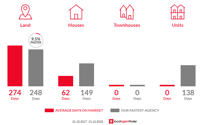 Average time to sell property in Walmer, VIC 3463