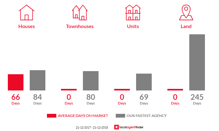 Average time to sell property in Walpa, VIC 3875