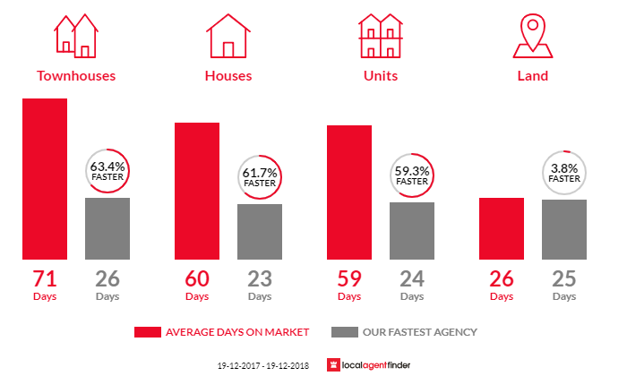 Average time to sell property in Wamberal, NSW 2260