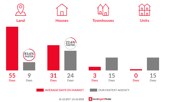 Average time to sell property in Wandana Heights, VIC 3216