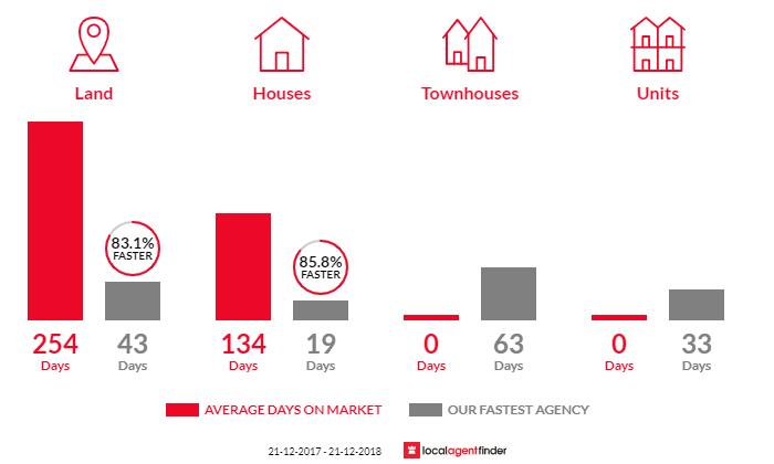 Average time to sell property in Wandi, WA 6167