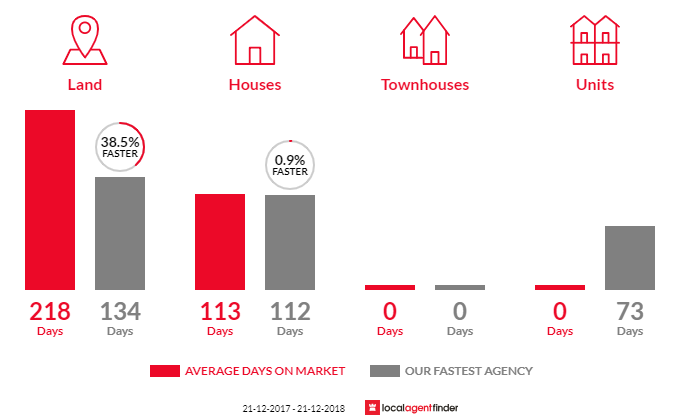 Average time to sell property in Wandiligong, VIC 3744