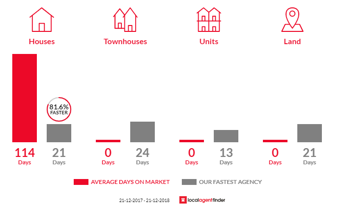 Average time to sell property in Wandin East, VIC 3139