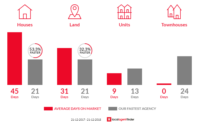 Average time to sell property in Wandin North, VIC 3139