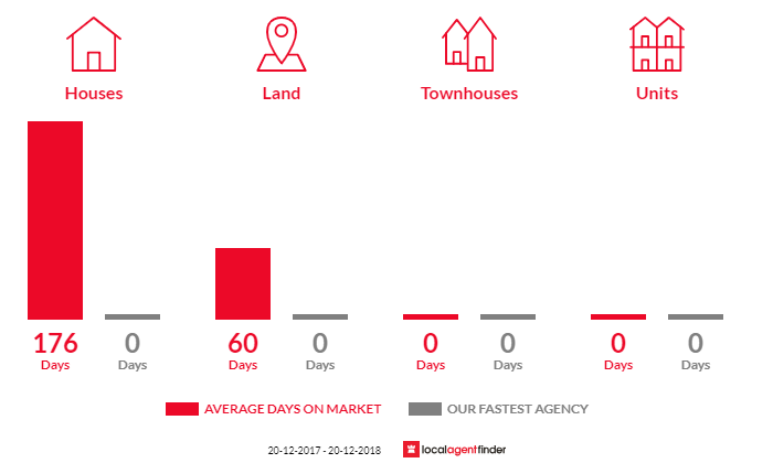 Average time to sell property in Wandoan, QLD 4419