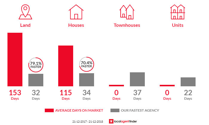 Average time to sell property in Wandong, VIC 3758