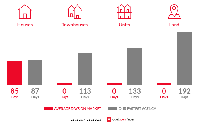 Average time to sell property in Wangandary, VIC 3678