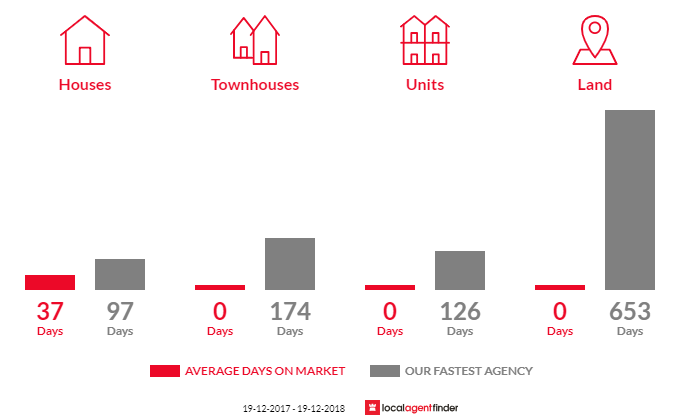 Average time to sell property in Wanganella, NSW 2710