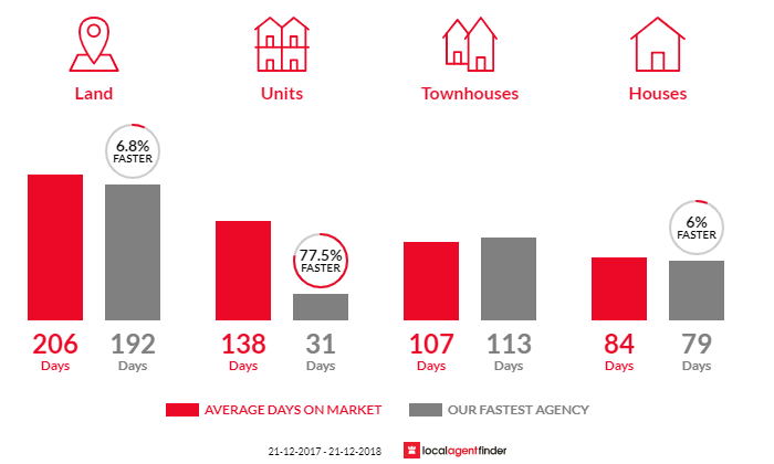 Average time to sell property in Wangaratta, VIC 3677