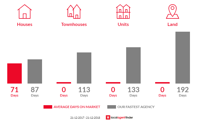 Average time to sell property in Wangaratta South, VIC 3678