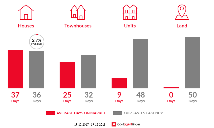 Average time to sell property in Wanniassa, ACT 2903