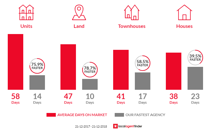 Average time to sell property in Wantirna, VIC 3152