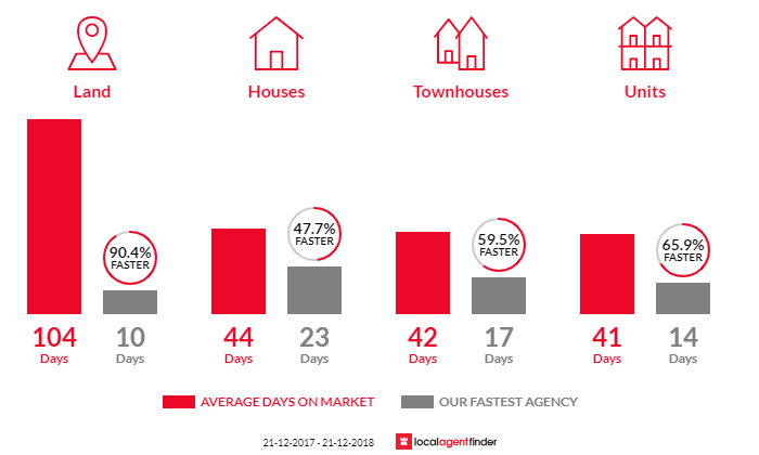 Average time to sell property in Wantirna South, VIC 3152