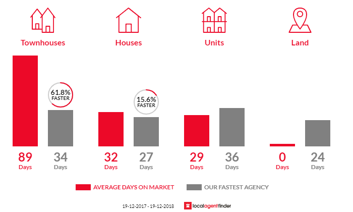 Average time to sell property in Waramanga, ACT 2611