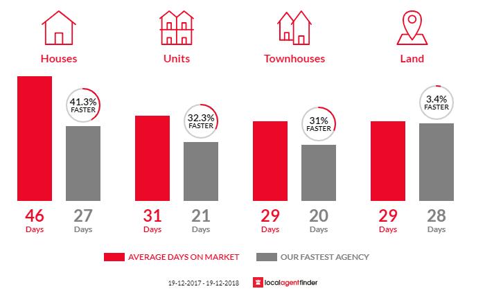 Average time to sell property in Waratah, NSW 2298