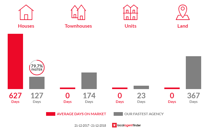 Average time to sell property in Waratah Bay, VIC 3959