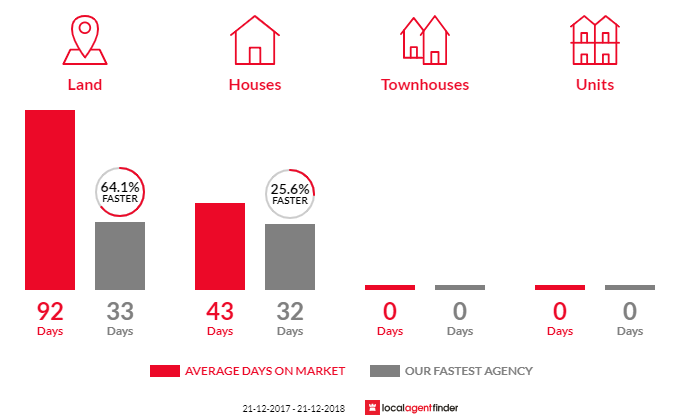 Average time to sell property in Warburton, VIC 3799