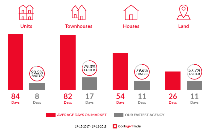 Average time to sell property in Warilla, NSW 2528