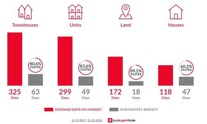 Average time to sell property in Warnbro, WA 6169