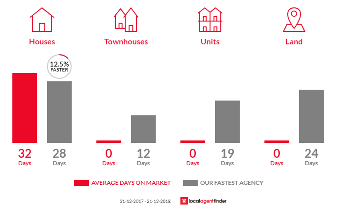 Average time to sell property in Warneet, VIC 3980