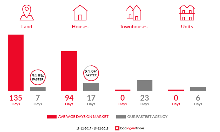 Average time to sell property in Warnervale, NSW 2259