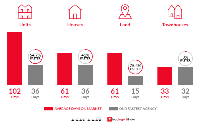 Average time to sell property in Warradale, SA 5046