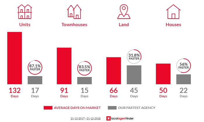 Average time to sell property in Warragul, VIC 3820