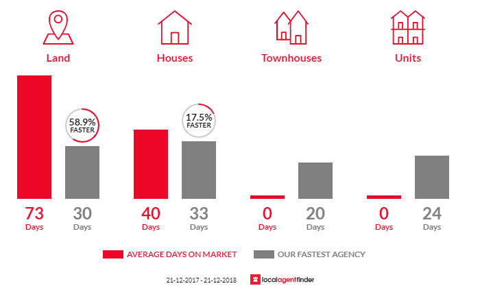 Average time to sell property in Warrandyte, VIC 3113