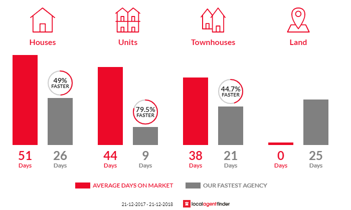 Average time to sell property in Warrane, TAS 7018