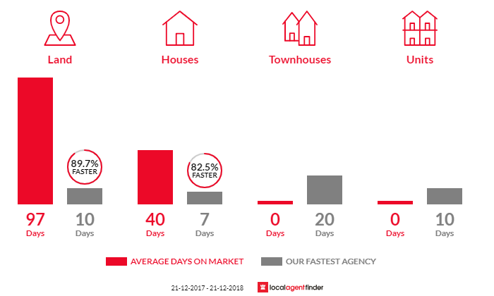 Average time to sell property in Warranwood, VIC 3134