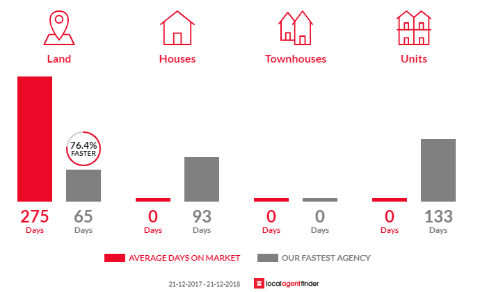 Average time to sell property in Warrenbayne, VIC 3670