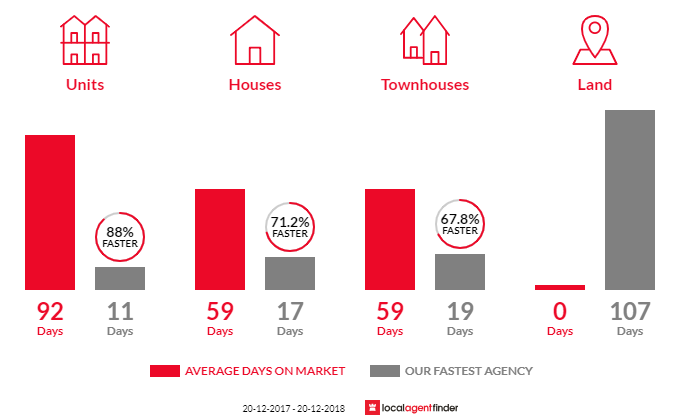 Average time to sell property in Warriewood, NSW 2102