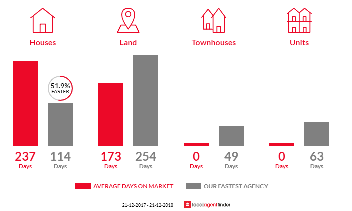 Average time to sell property in Wartook, VIC 3401