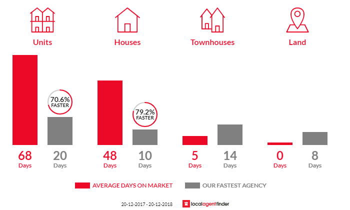 Average time to sell property in Warwick Farm, NSW 2170