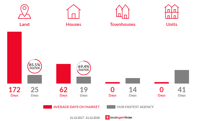 Average time to sell property in Waterfall Gully, SA 5066