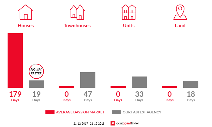 Average time to sell property in Waterford, WA 6152