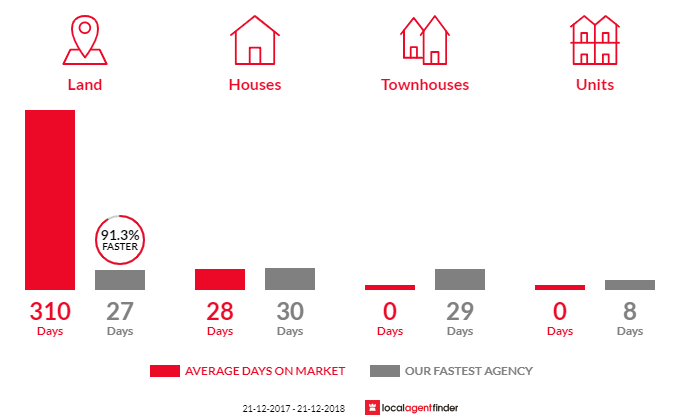 Average time to sell property in Waterford Park, VIC 3658